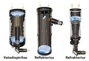 teleskopu_klasifikacija