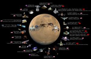 Marso flotilė