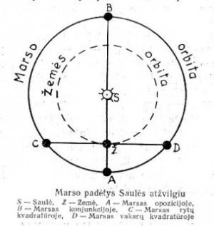 Planetos Marso orbita