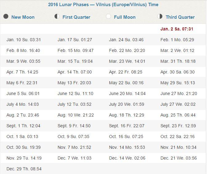 Mėnulio fazės 2016 m.