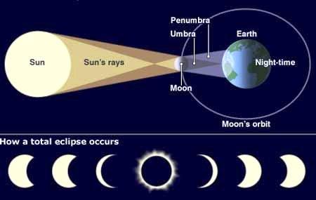 Kaip vyksta Saulės užtemimas