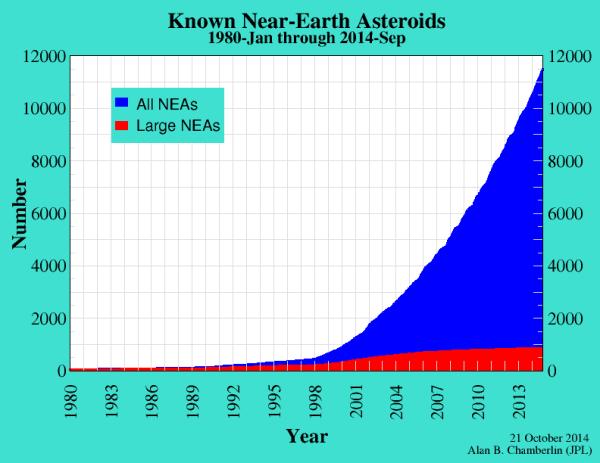 artimi žemei asteroidai