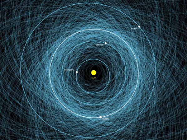 artimu-zemei-asteroidu-orbitos