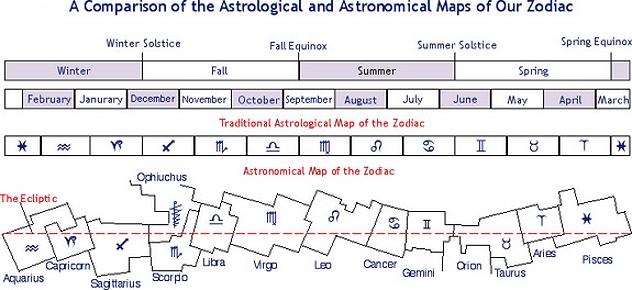 Tikrieji Zodiako žvaigždynai